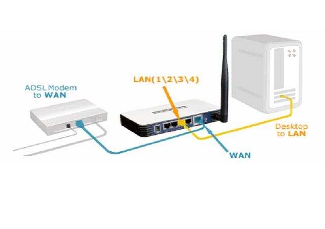 Bước 1: Kết nối dây cáp mạng máy tính vào bộ phát wifi